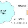Services Web cartographiques de l'OGC